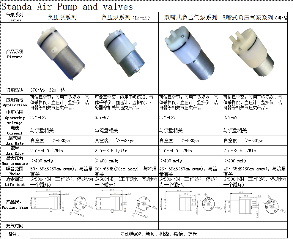 Vaccum pumps for breast pumps