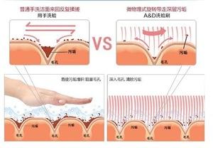 electric facial cleanser 2pcs Facial Cleanser Exfoliate Brush Facial Skin Care Tool pore cleaner